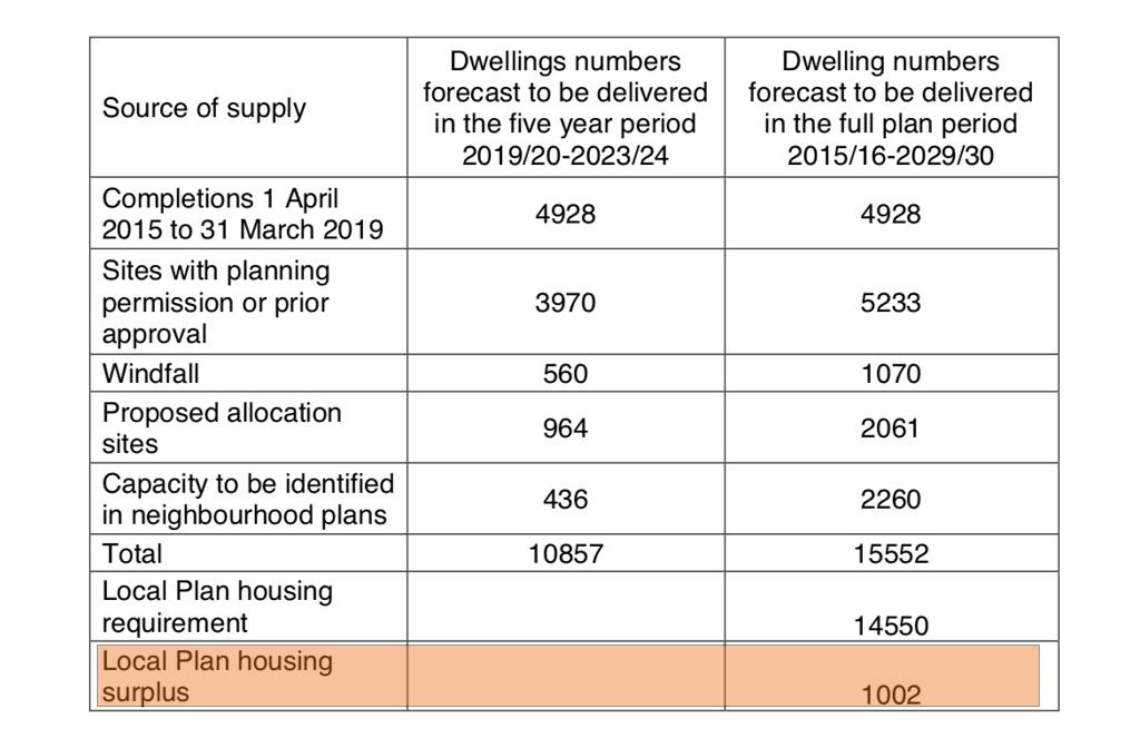 Bedford Borough Council housing surplus