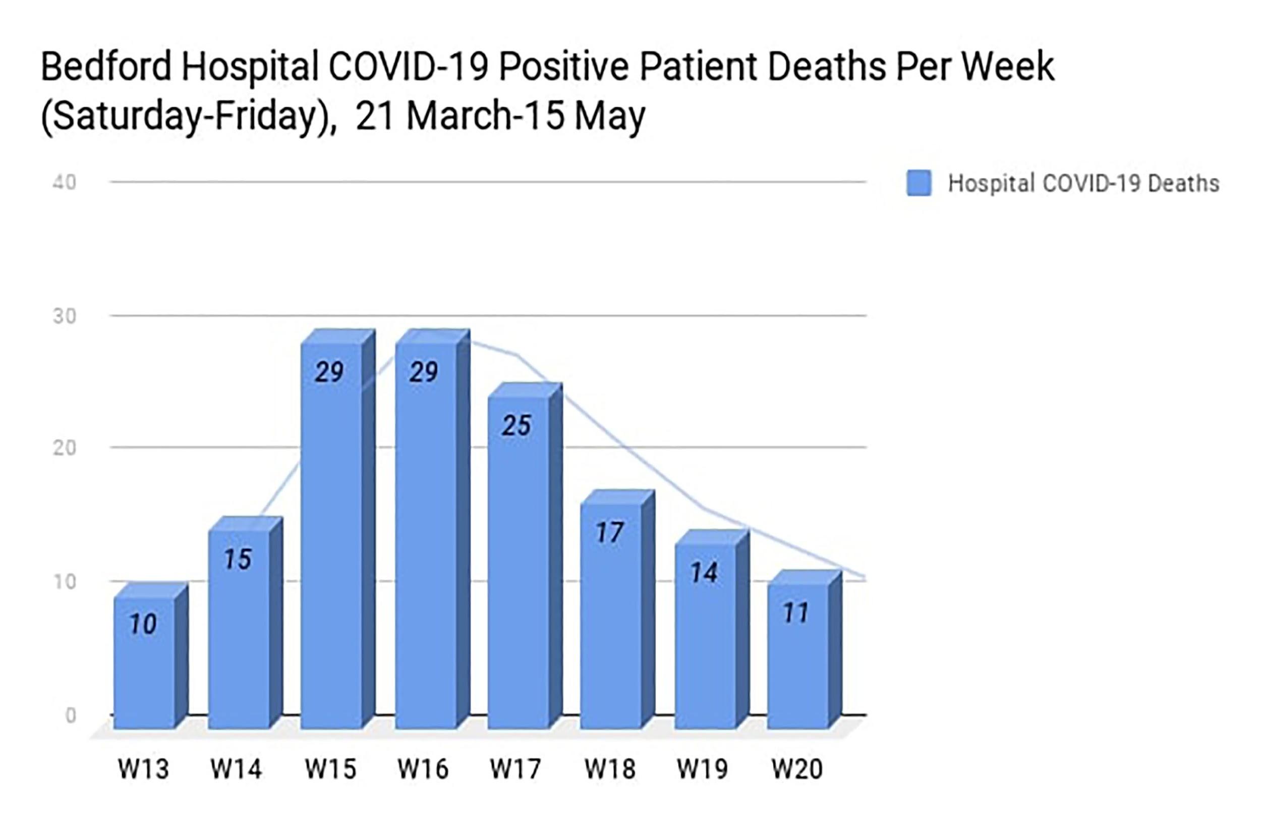 COVID death graph 1