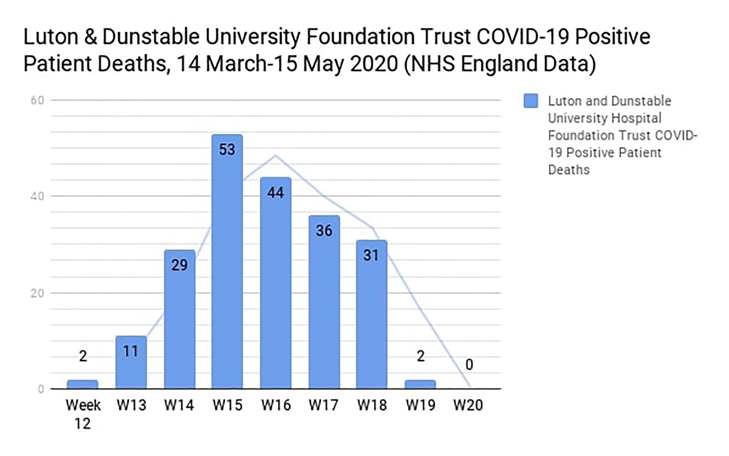 COVID death graph 2