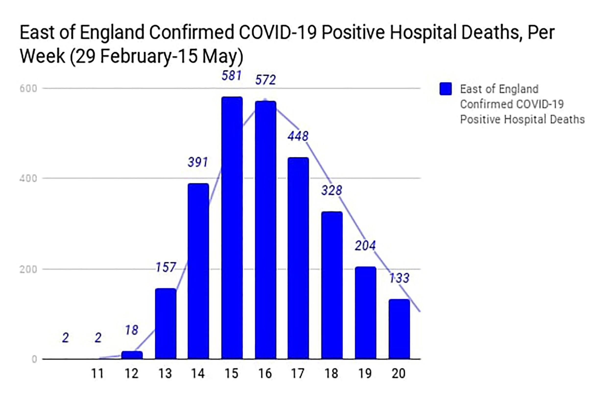 COVID death graph 3