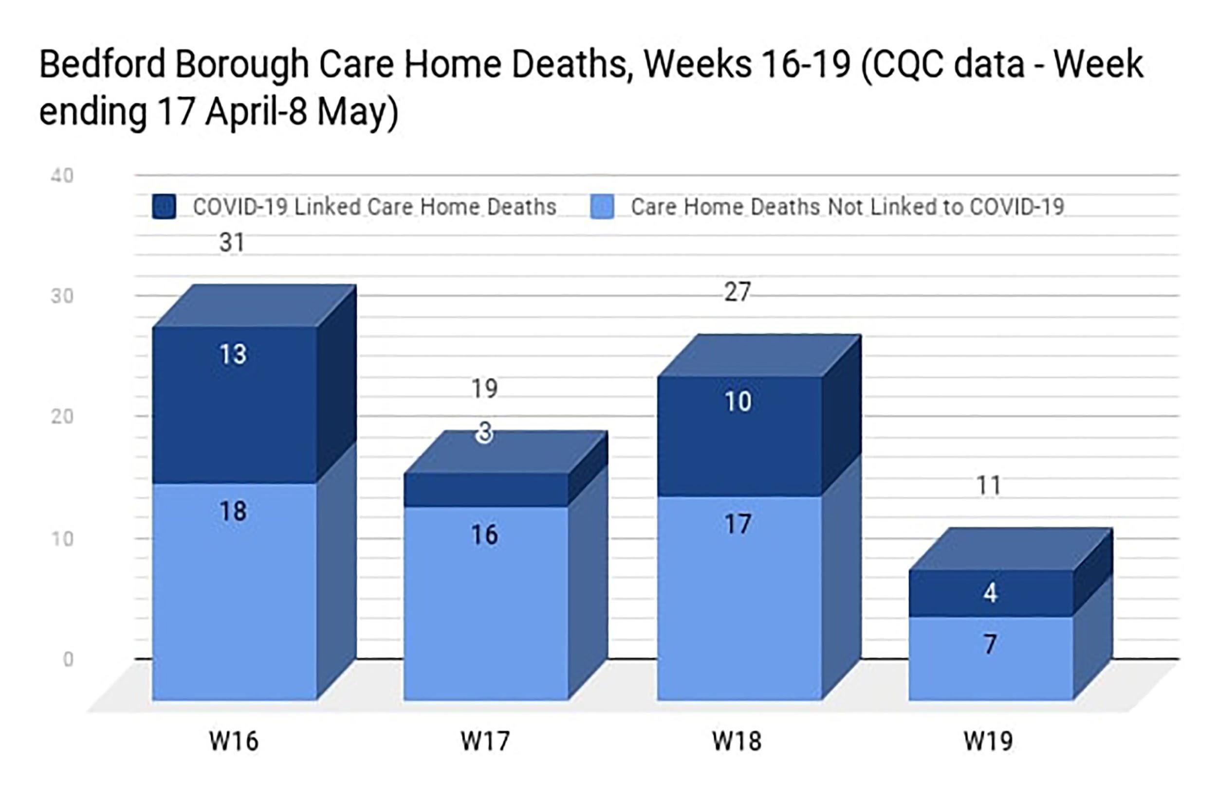 COVID death graph 4