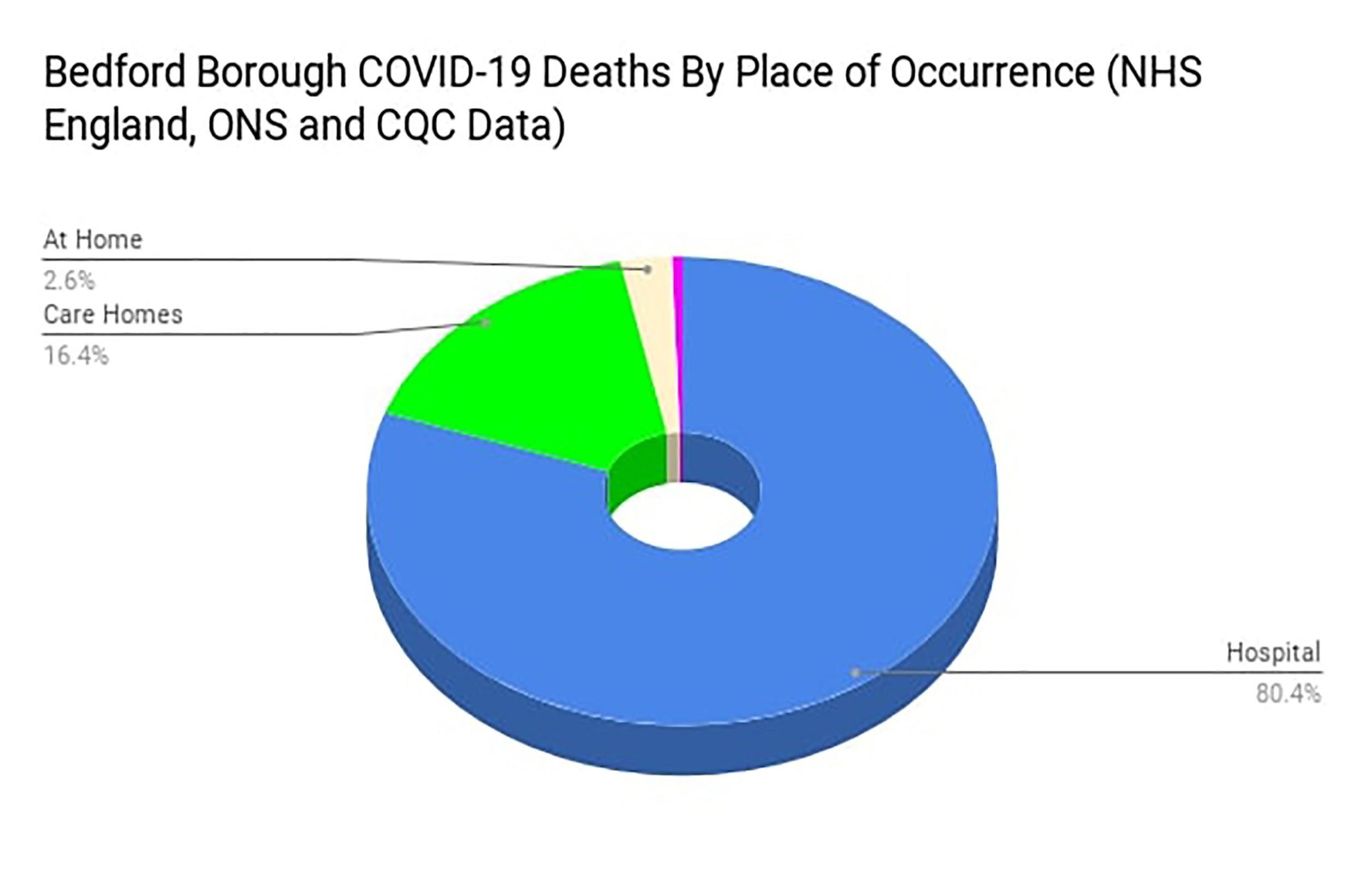 COVID death graph 7